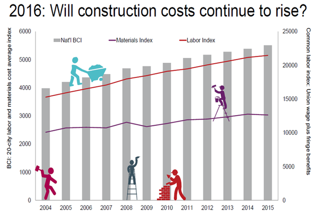 Chart of the Week: Construction Price Will Rise in 2016, Despite Lower Material Costs
