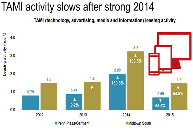 NY Chart of the Week: TAMI Leasing Activity Has Slow 2015