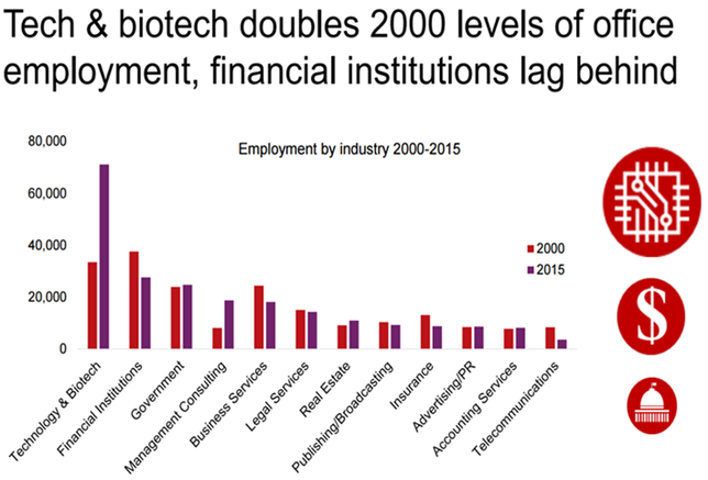 San Francisco Chart Of The Week: Tech And Bio-Tech Tenants Double Office Space Since 2000