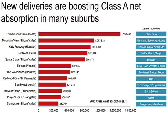 Chart Of The Week: New Offices Boosting Absorption In Suburban Markets