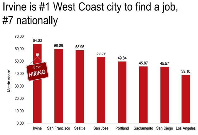 LA Chart of the Week: Irvine Is the Best West Coast City For Job Hunters