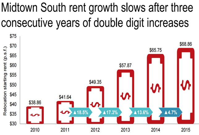 NY Chart of the Week: Midtown South Rent Growth Slows