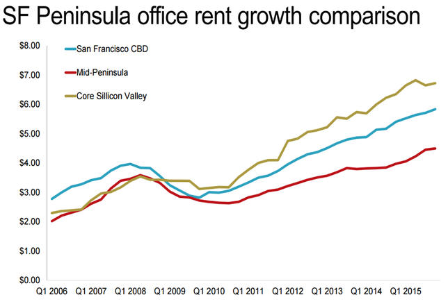 San Francisco Chart of the Week: How Are Office Rents Rising?