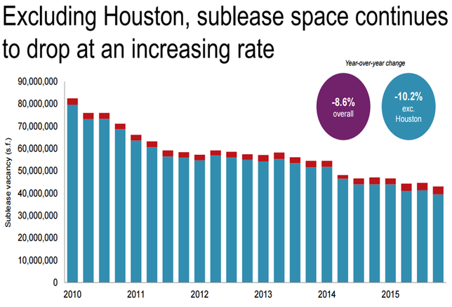NY Chart of the Week: Sublease Space Keeps Dropping