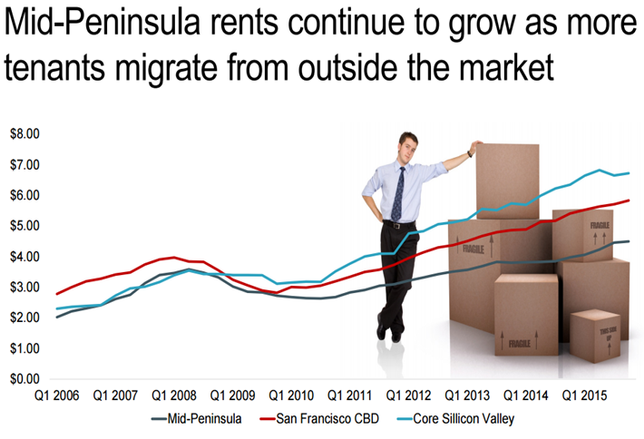 SF Chart of the Week: Bay Area Experiences Record Rent Growth