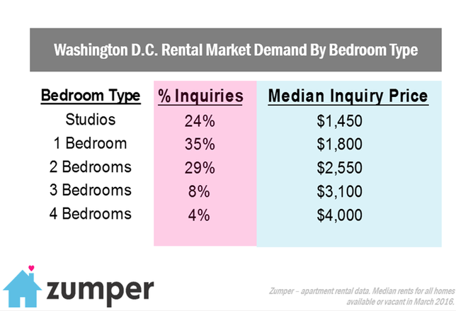 One-Bedroom Units Top The Charts For DC Apartment Hunters