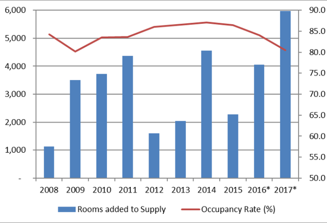 Ballooning NYC Hotel Supply Could Up The Risk For $3.86B In CMBS