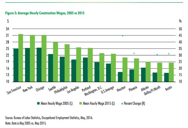 Average hourly construction wages 2005 v 2015