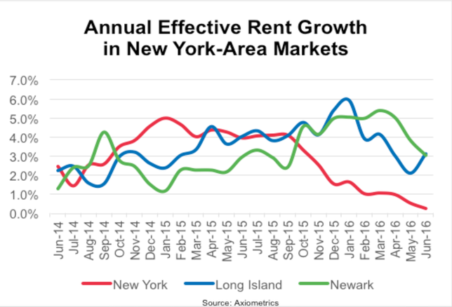 NYC Rent Growth Offset By Massive New Supply, Report Says