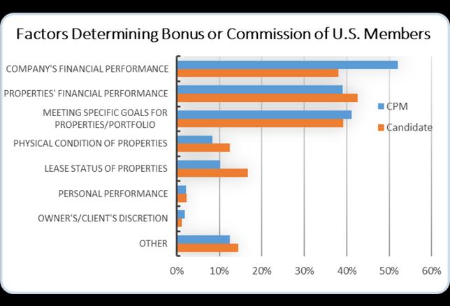 Factors Determining Bonus iREM