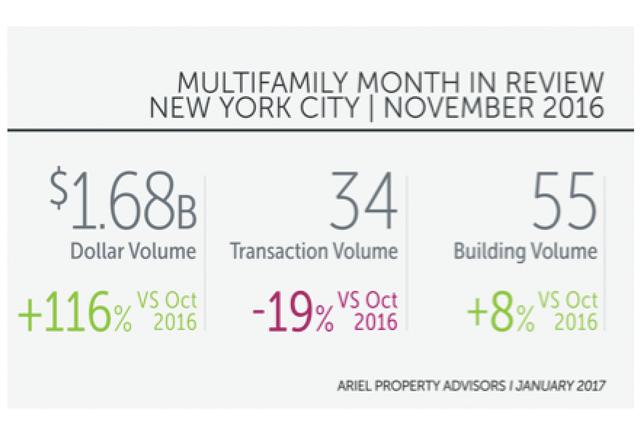 November NYC Multifamily Dollar Volume Marks 8-Month High