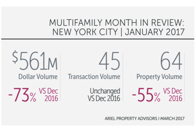 January Data Reveals NYC Multifamily Market Off To A Slow Start