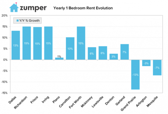 Dallas still tops the list for the most expensive rents in the metroplex standing at $1,300 for a one bedroom, according to multifamily researcher Zumper. After analyzing 42K active listings in the Dallas area in its first ever metro report, Zumper data shows Dallas, Richardson, Frisco, Irving, Plano, Carrollton, Fort Worth and McKinney have average rents above the state median.