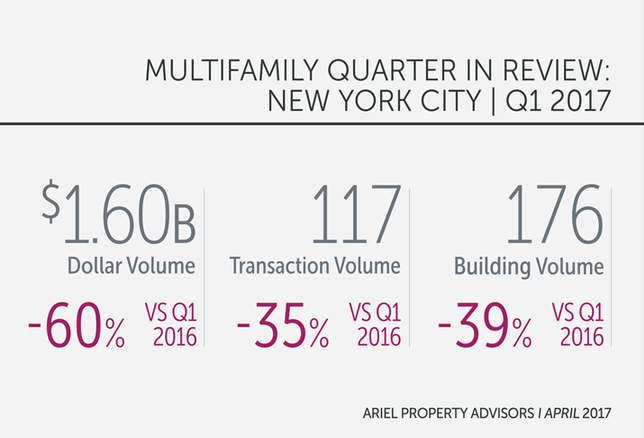 NYC Multifamily Q1 Dollar Volume Hits Lowest In 4 Years