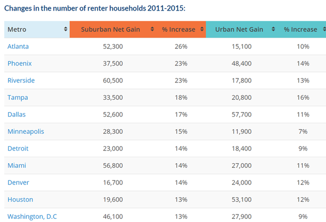 Suburban Rentals Are Outpacing Cities Nationwide, And Atlanta Is Leading The Way