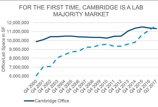 Cambridge Is Officially The Land Of The Labs