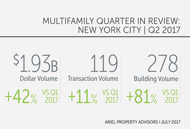 NYC Multifamily Bounces Back In Q2 As Sales Volume Hits $1.93B