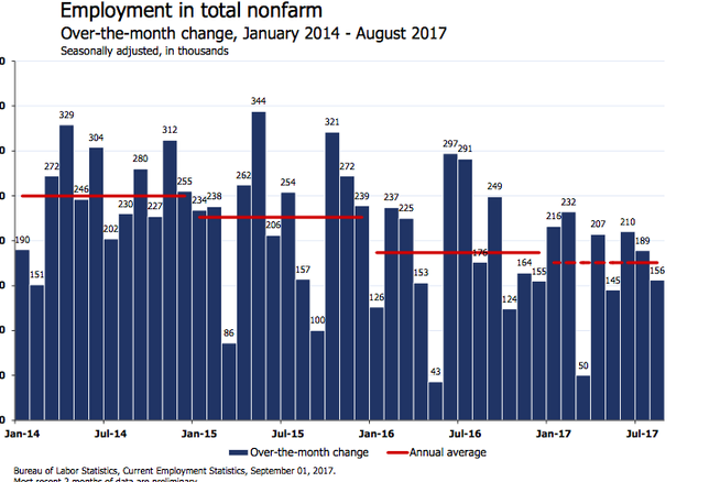 Economists React To The August Jobs Report On Twitter