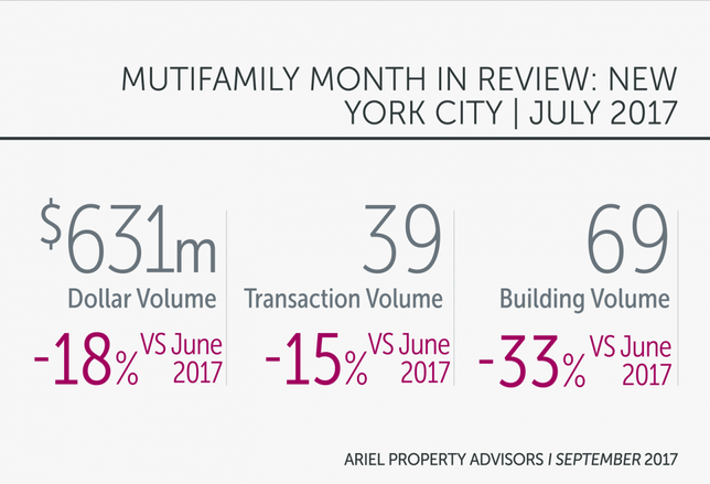 NYC Multifamily Market Maintains Momentum In July