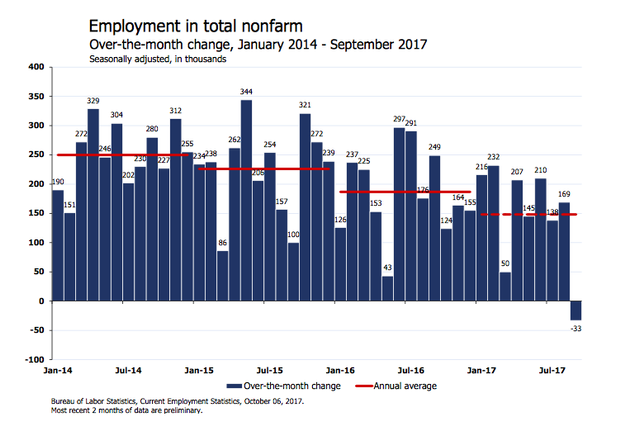 September 2017 Employment