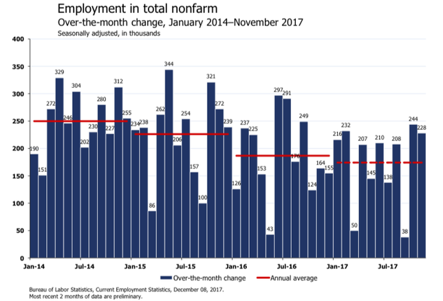 November Jobs Report Chart 2