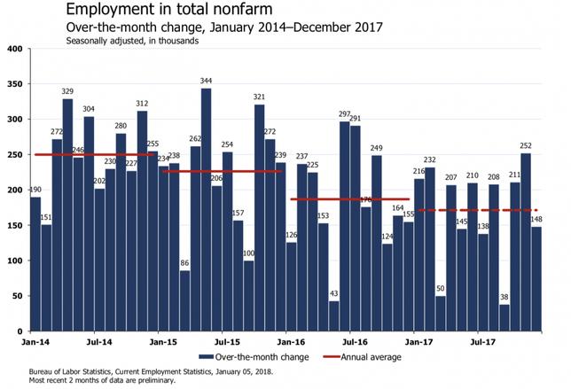 December Jobs Report Statistics