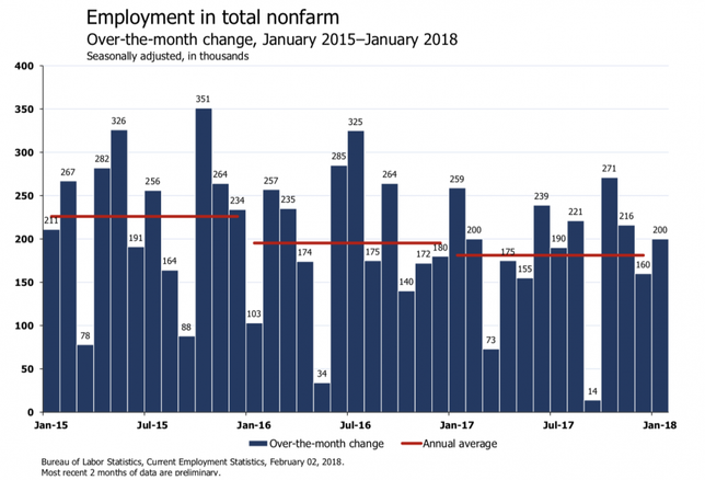 Economists React To January Jobs Report On Twitter