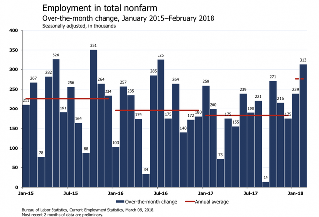 'Holy Schnyckies +313K' — Economists React To February Jobs Report On Twitter