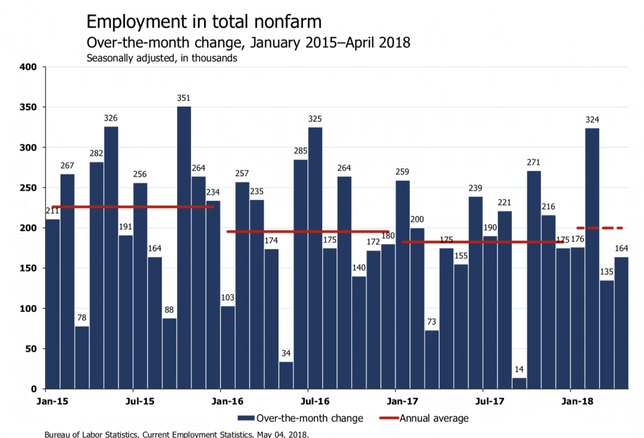 'Hello Sub-4% Unemployment' — Economists React To April Jobs Report On Twitter