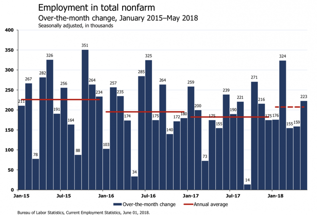 Economists — And The President — React To May Jobs Report On Twitter