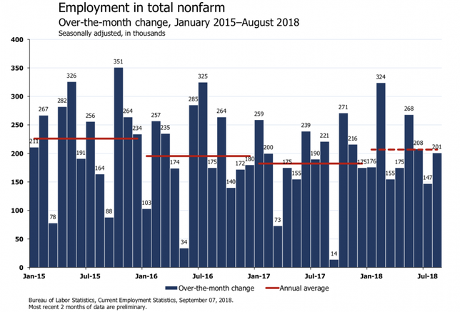 'Hey Fellow Nerds!': Economists React To August Jobs Report On Twitter