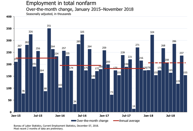 'Goldilocks Jobs Day': Economists React To November Jobs Report On Twitter