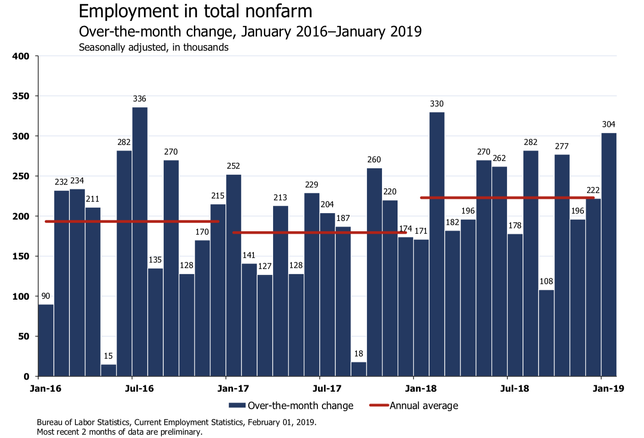'Muy Bueno': Economists React To January Jobs Report On Twitter