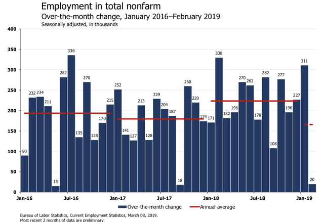 'Don't Freak Out': Economists React To February Jobs Report On Twitter