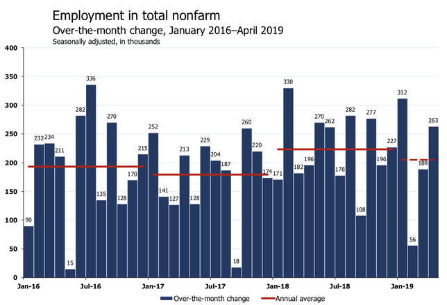 'Keep On Keepin' On': Economists React To April Jobs Report On Twitter
