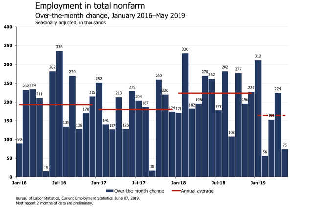 'Oof': Economists React To May Jobs Report On Twitter