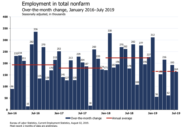 'Meh': Economists React To July's Jobs Report On Twitter