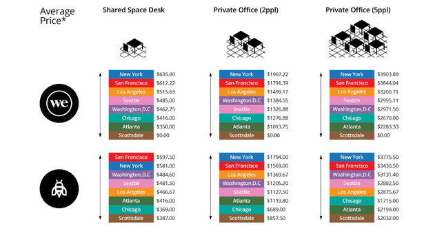 WeWork By The Numbers