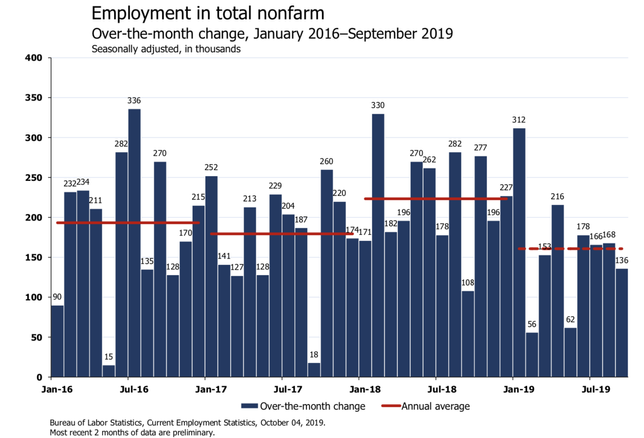 'Working Out': Economists React To September Jobs Report On Twitter