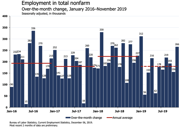 'DAMN': Economists React To November Jobs Report On Twitter