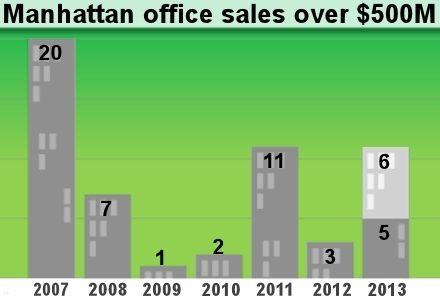 The $500M+ Office Era