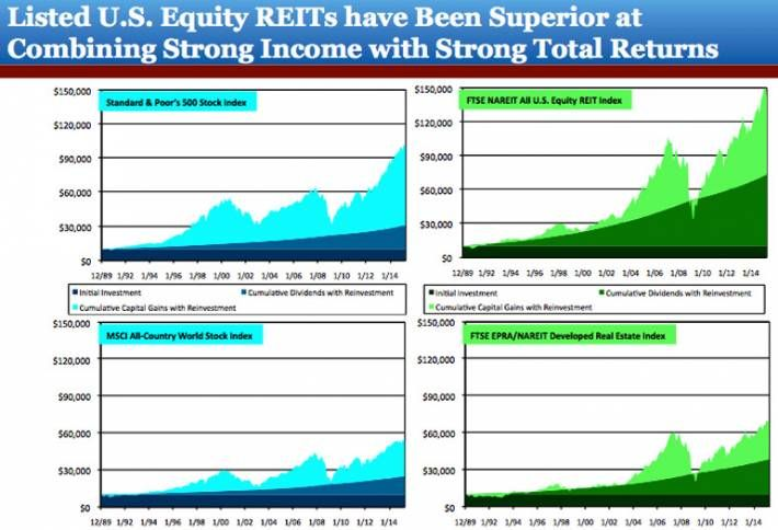 What REITs Tell Us About the State of the US Real Estate Market