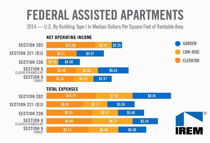 Chart of the Week: Are FAA Properties Worth the Effort?