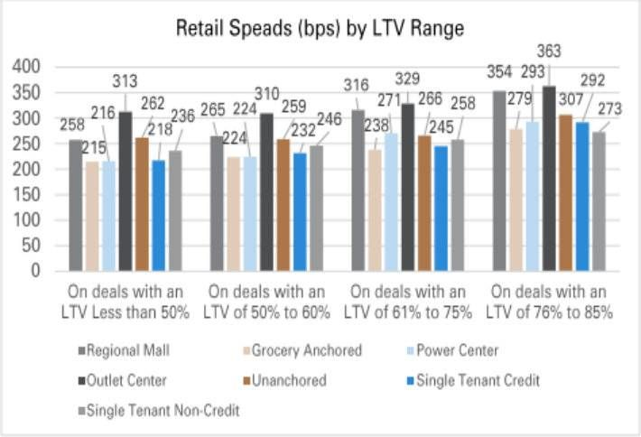 Malls, Outlets Are Risky Business For Lenders, Report Says