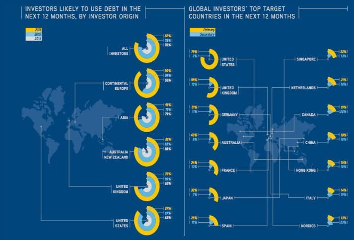 Colliers Report: Debt Will Lead the Way for Investment in 2015