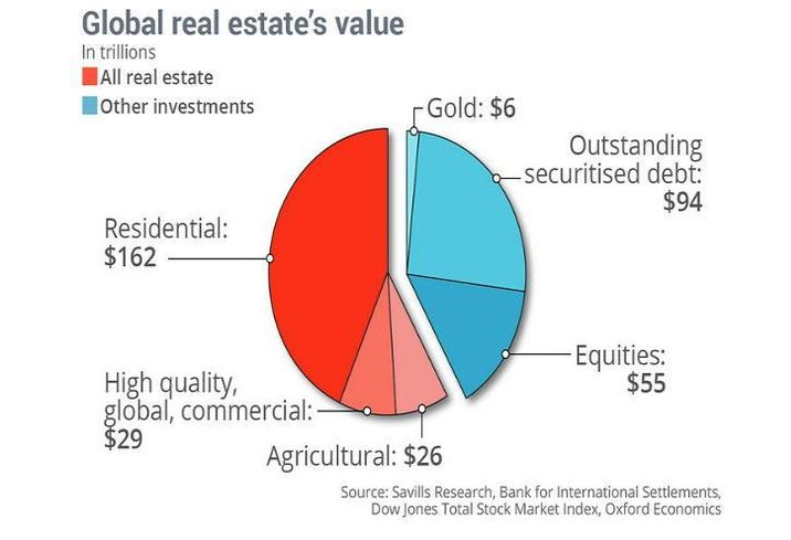 This Pie Chart Shows Just How Huge Real Estate Is Among Assets