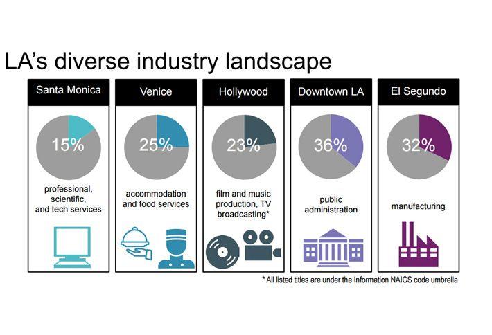 LA Chart of the Week: What Are LA's Biggest Sectors?