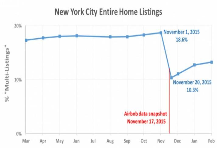 Report: Airbnb Dumped 1,000 Controversial Listings To Improve Image