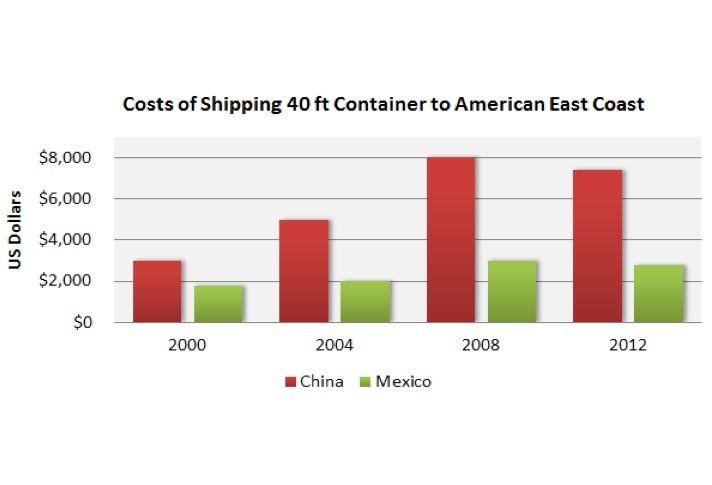 US Firms Locating Facilities In Baja Boosting Cross-Border Economics