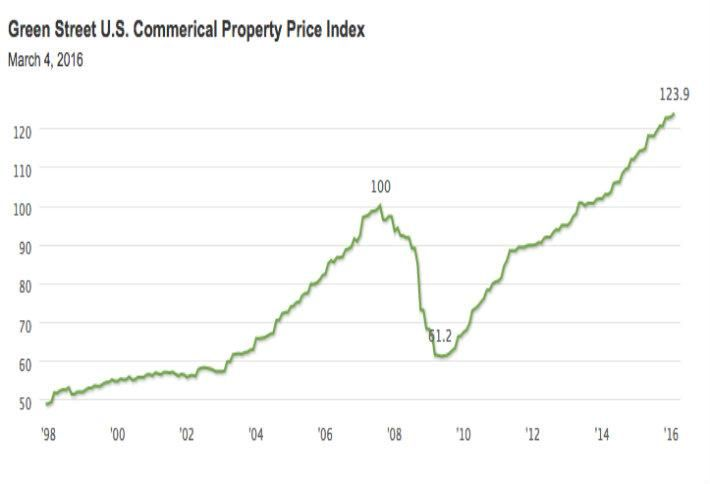 Is The Cycle Coming To An End? Commercial Property Sales Plummet In February